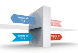 Rekuperacia 1038X576 - Rekuperácia - vetranie bez tepelných strát